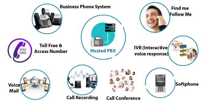 Hosted IPPBX