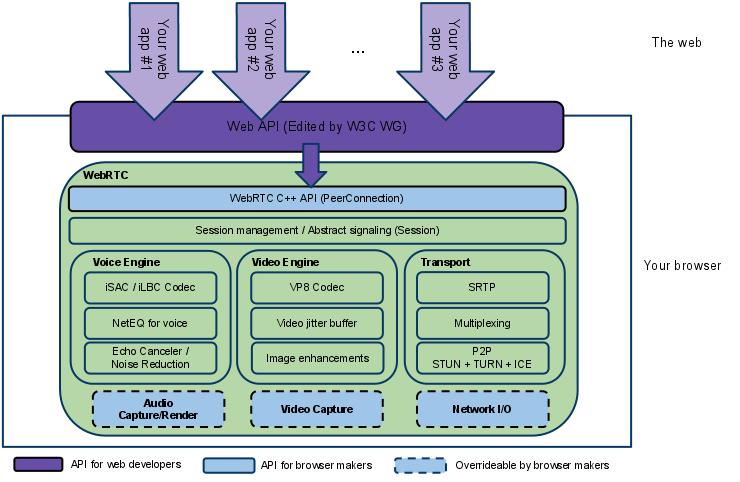 web-conferencing-graph